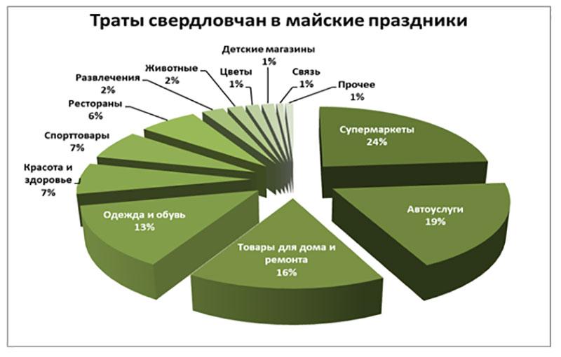 Клиенты ВУЗ-банка выбирают пикники на природе
